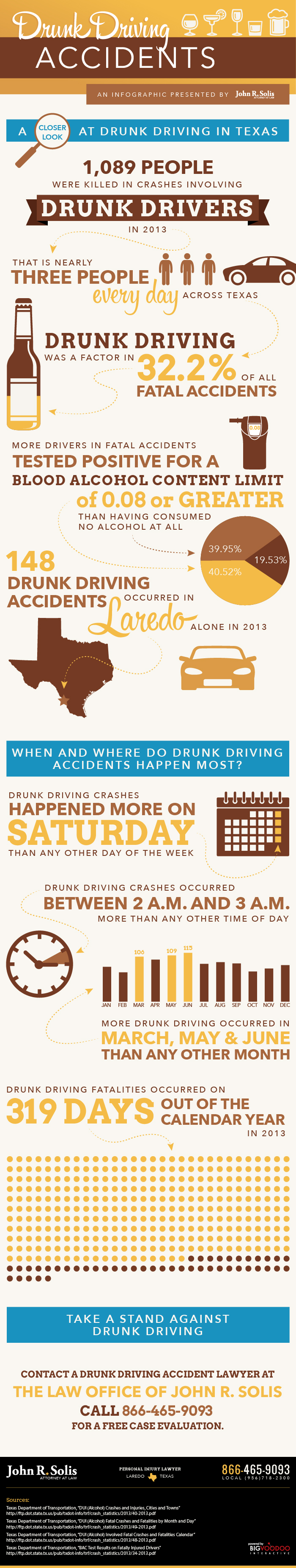 Solis_Infographic_DrunkDriving